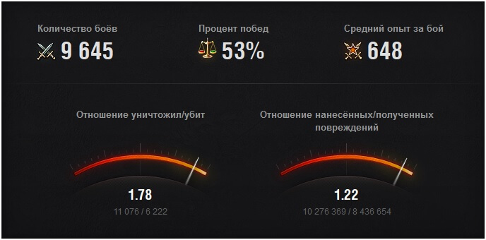 world of tanks личный кабинет